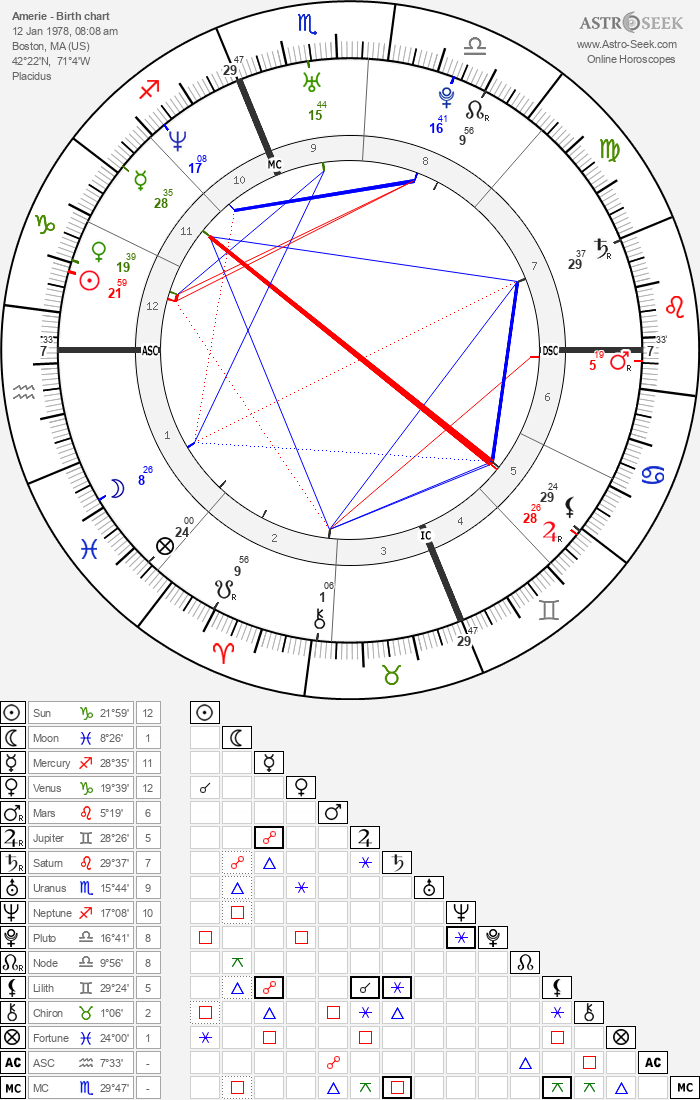 Amerie - Astrology Natal Birth Chart
