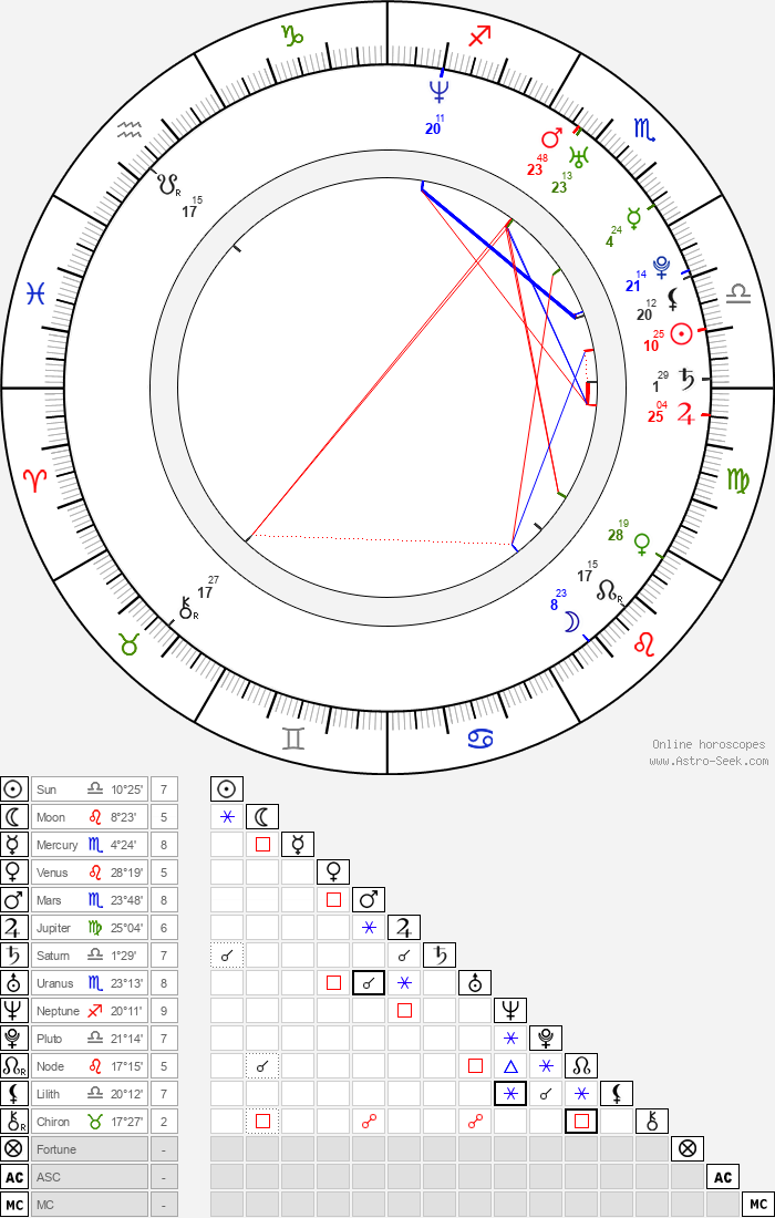 Amy Earhart - Astrology Natal Birth Chart