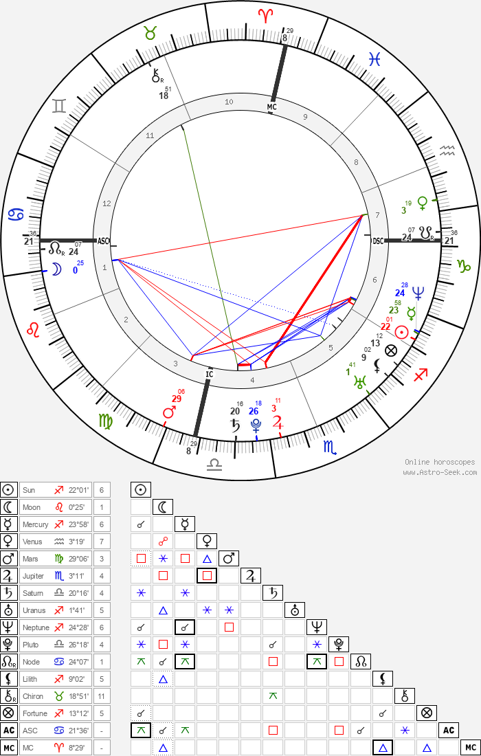 Amy Lee - Astrology Natal Birth Chart