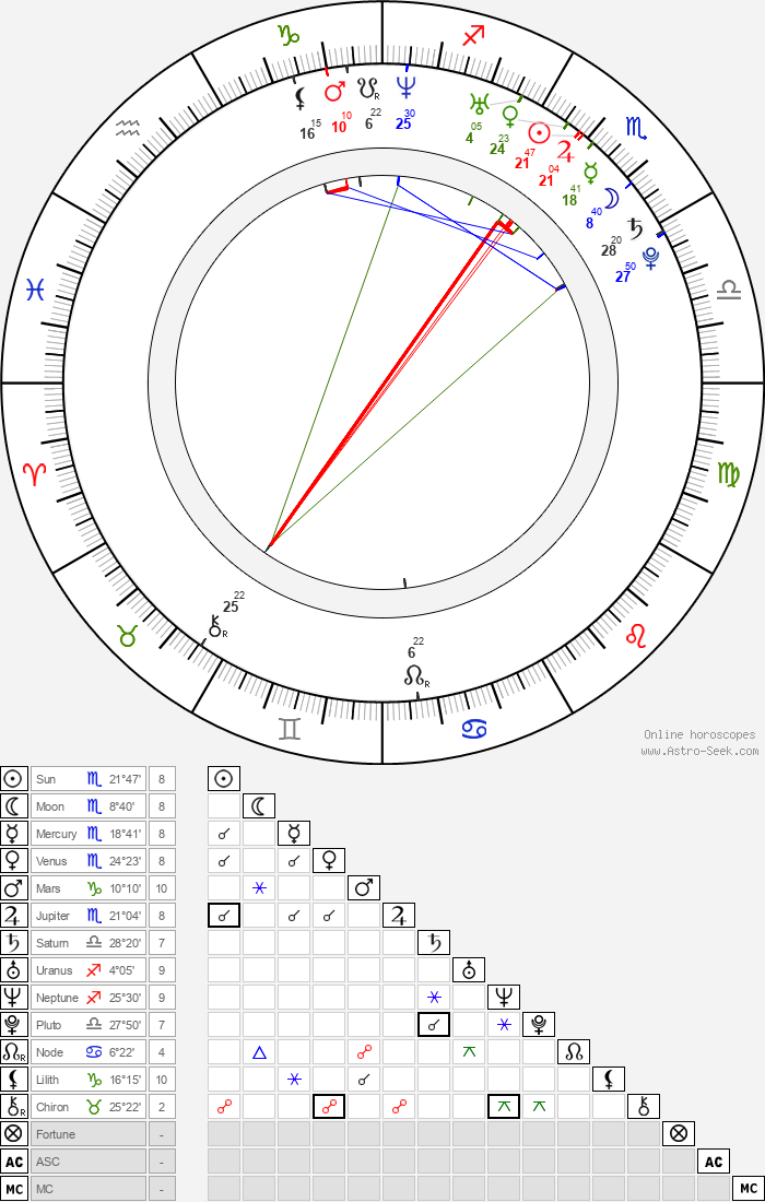 An Jo - Astrology Natal Birth Chart
