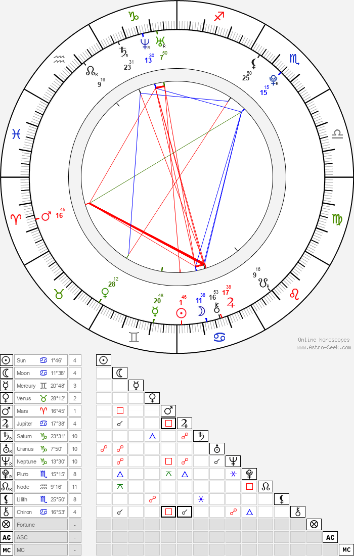 Ana Flavia Gavlak - Astrology Natal Birth Chart