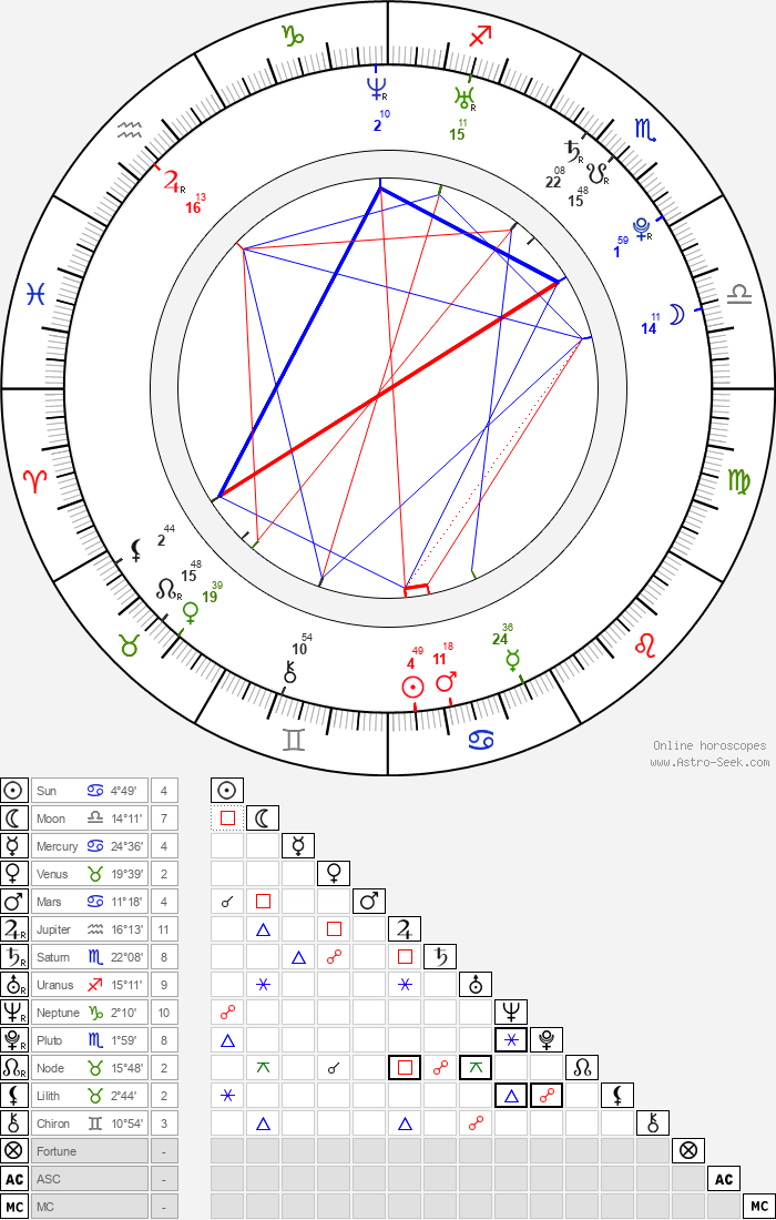 Ana Ularu - Astrology Natal Birth Chart