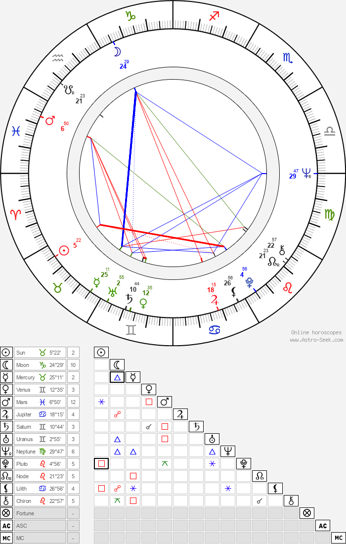 András Bálint - Astrology Natal Birth Chart