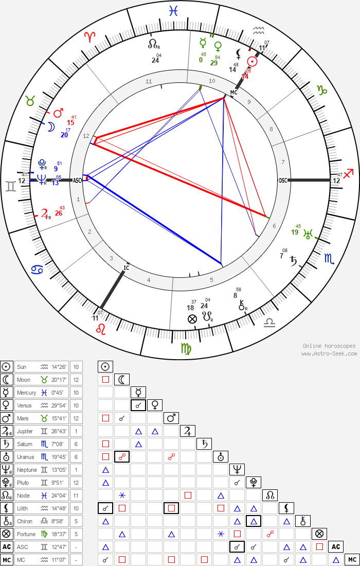 André Beaudin - Astrology Natal Birth Chart