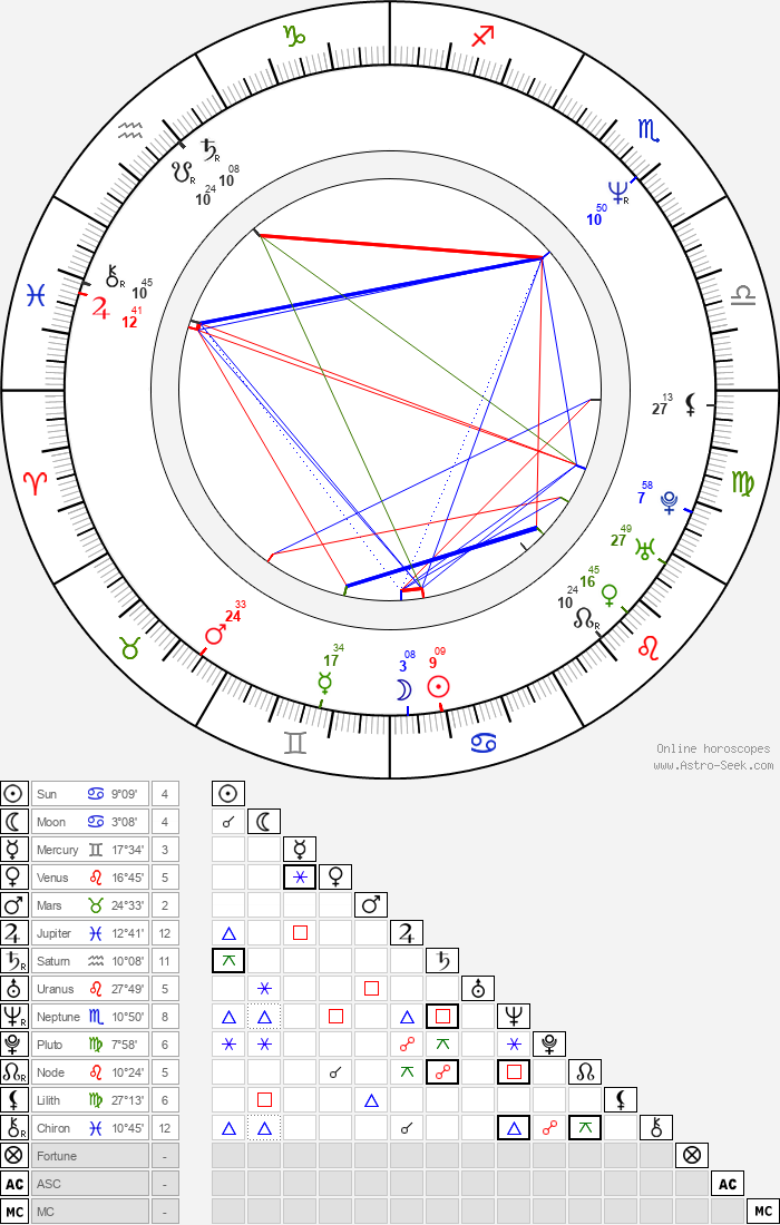 Andre Braugher - Astrology Natal Birth Chart