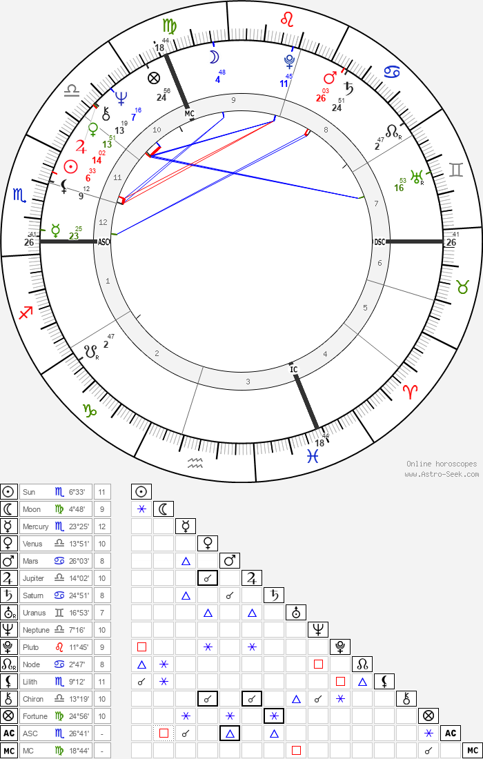 André Caudron - Astrology Natal Birth Chart