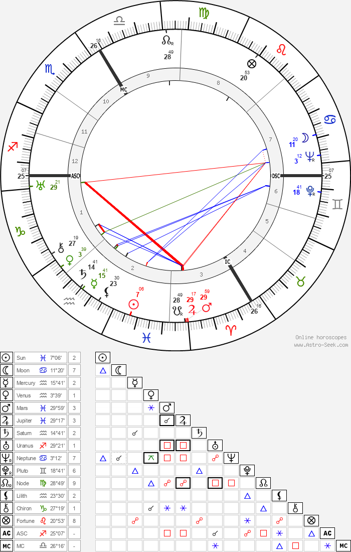 André Leducq - Astrology Natal Birth Chart