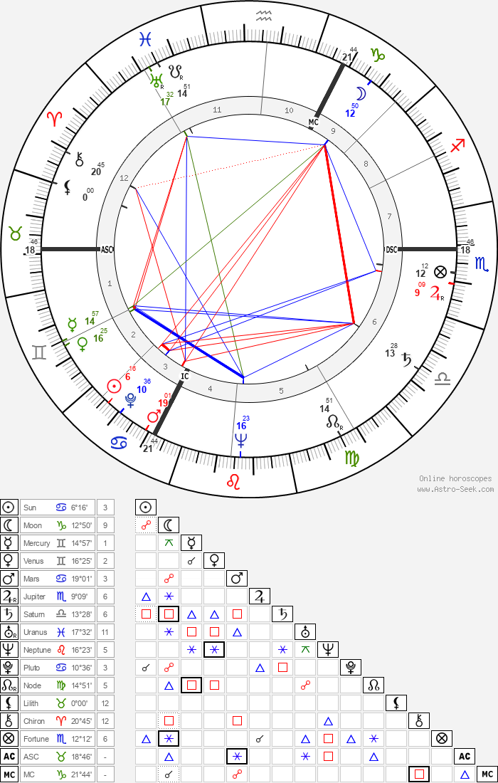 André Vercoutter - Astrology Natal Birth Chart