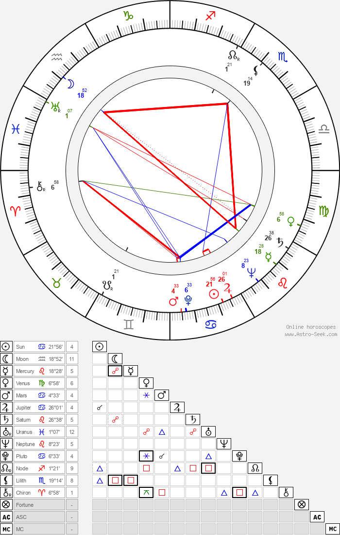 Andrea Bosic - Astrology Natal Birth Chart