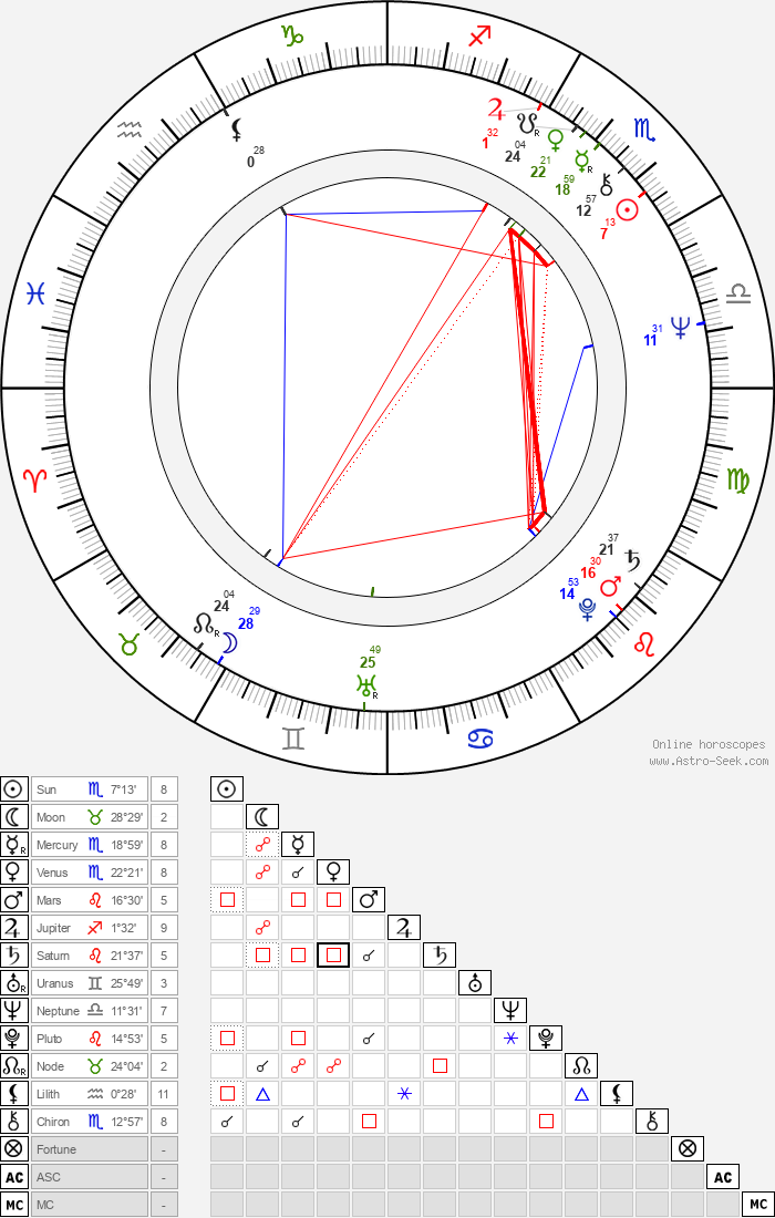 Andrea Rau - Astrology Natal Birth Chart