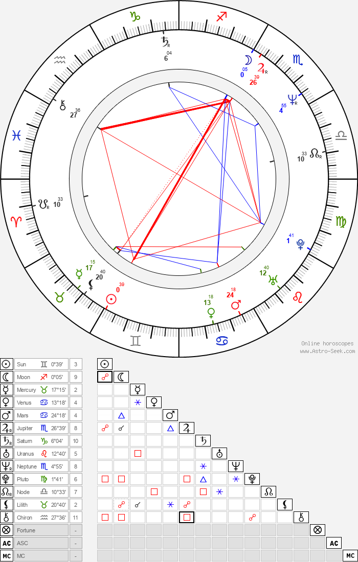 Andrea Thompson - Astrology Natal Birth Chart