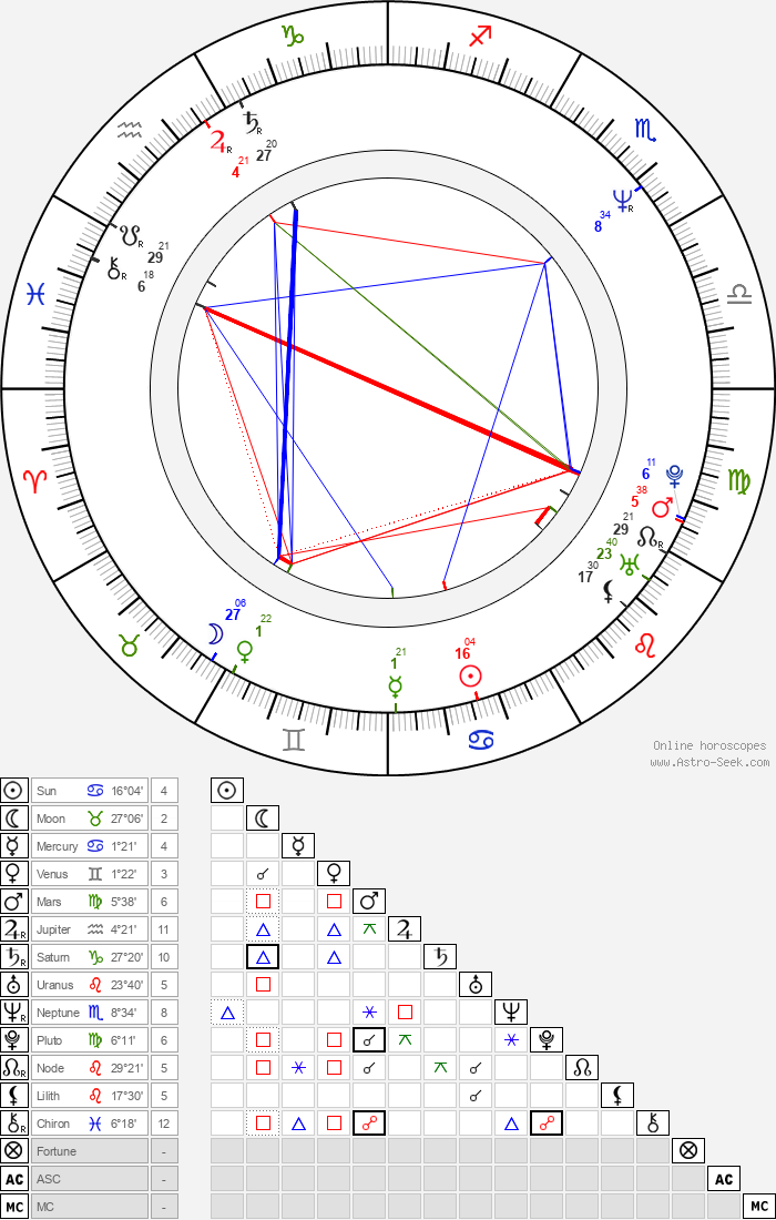 Andrew Fletcher - Astrology Natal Birth Chart