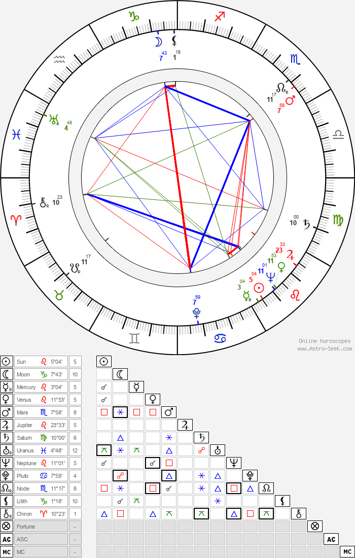 Andrew V. McLaglen - Astrology Natal Birth Chart
