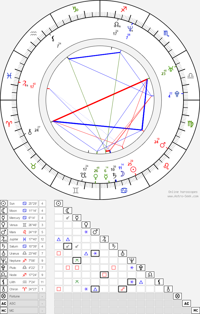Andrey Sokolov - Astrology Natal Birth Chart