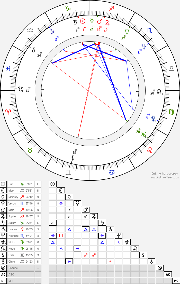 Andy Arness - Astrology Natal Birth Chart