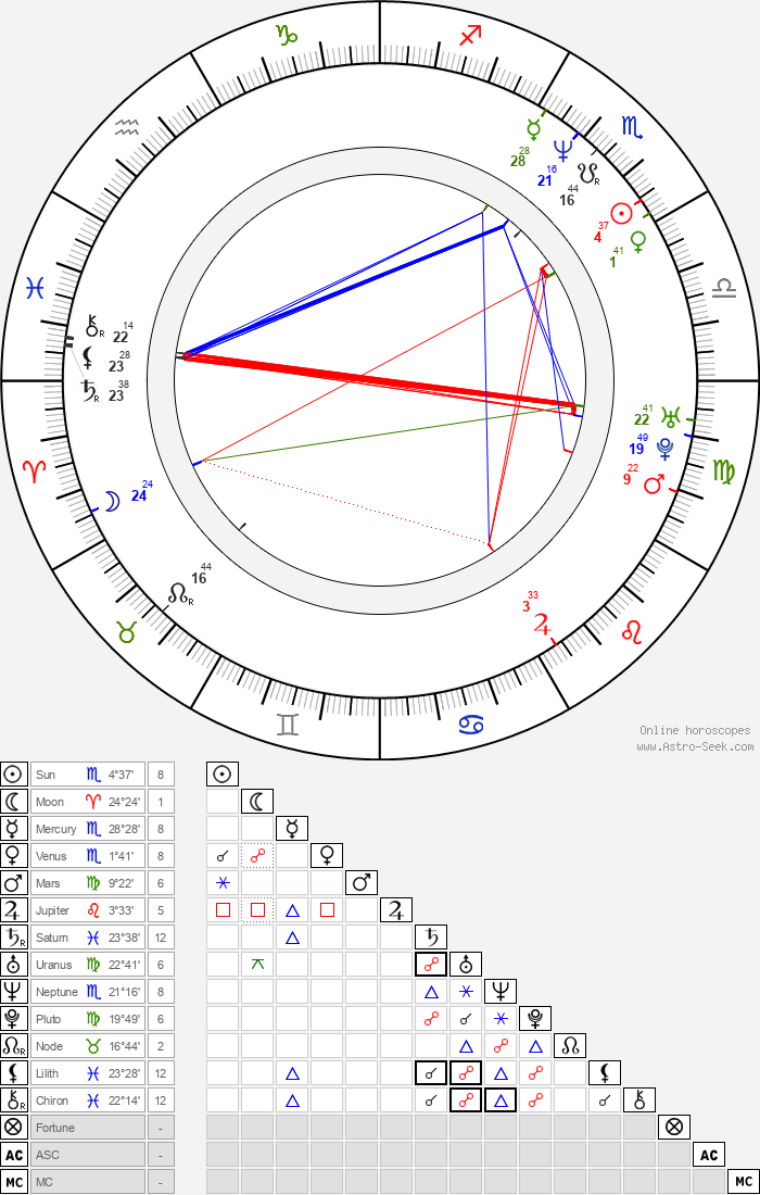 Andy Richter - Astrology Natal Birth Chart