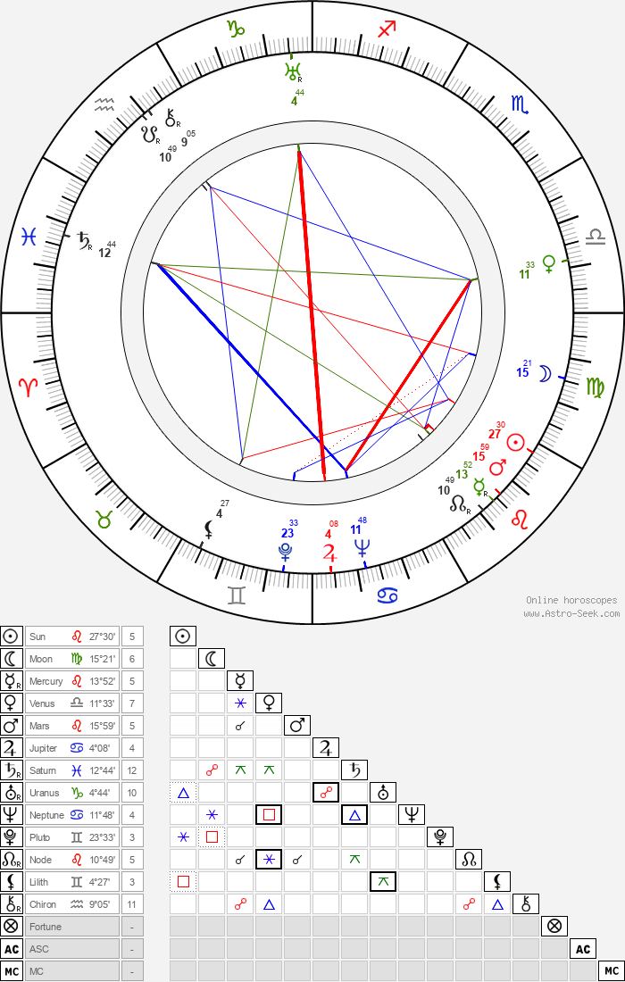 Anelma Vuorio - Astrology Natal Birth Chart