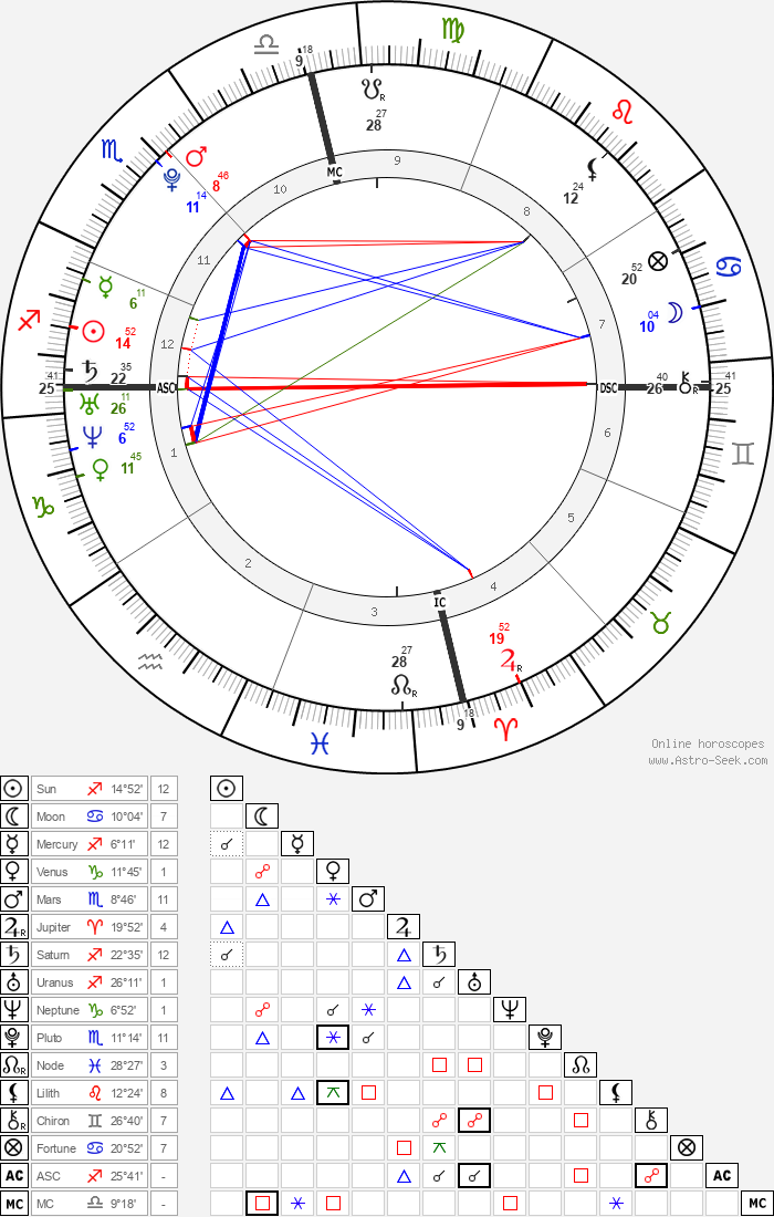 Angel Carter - Astrology Natal Birth Chart