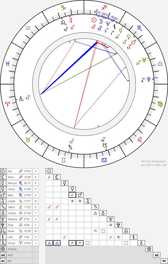 Angela Shelton - Astrology Natal Birth Chart
