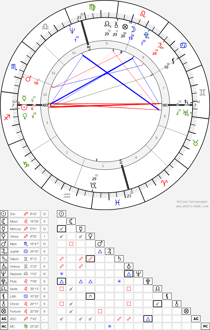 Ann Dunham - Astrology Natal Birth Chart