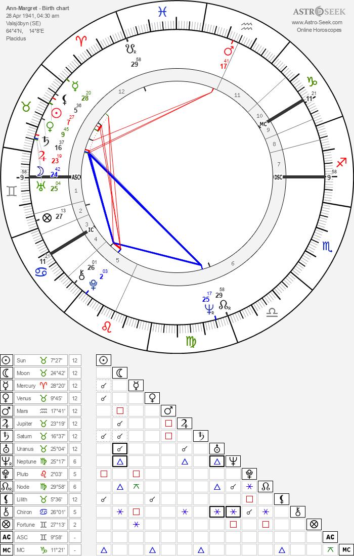Ann-Margret - Astrology Natal Birth Chart
