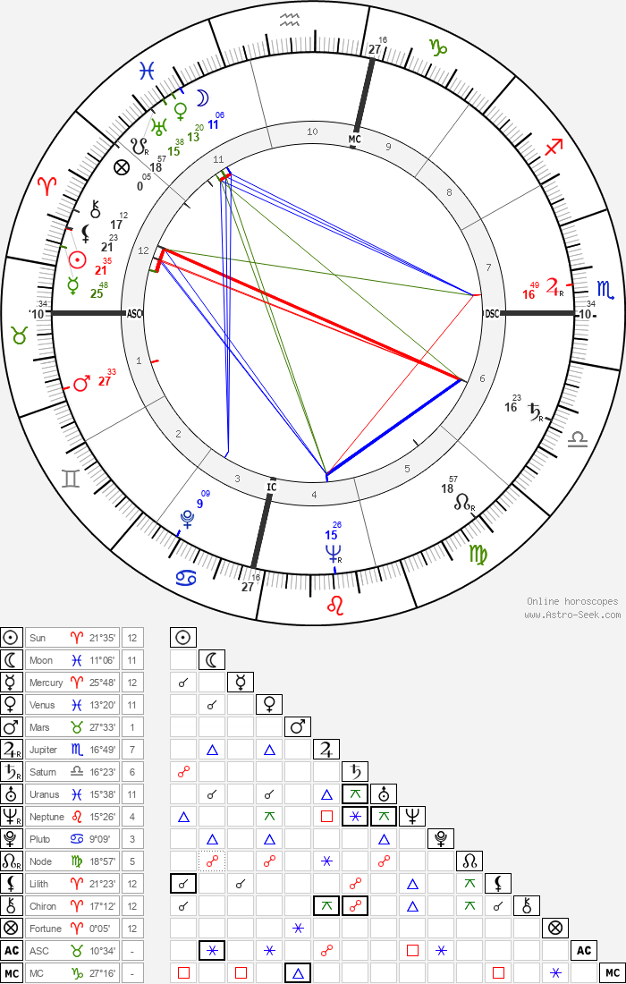 Ann Miller - Astrology Natal Birth Chart