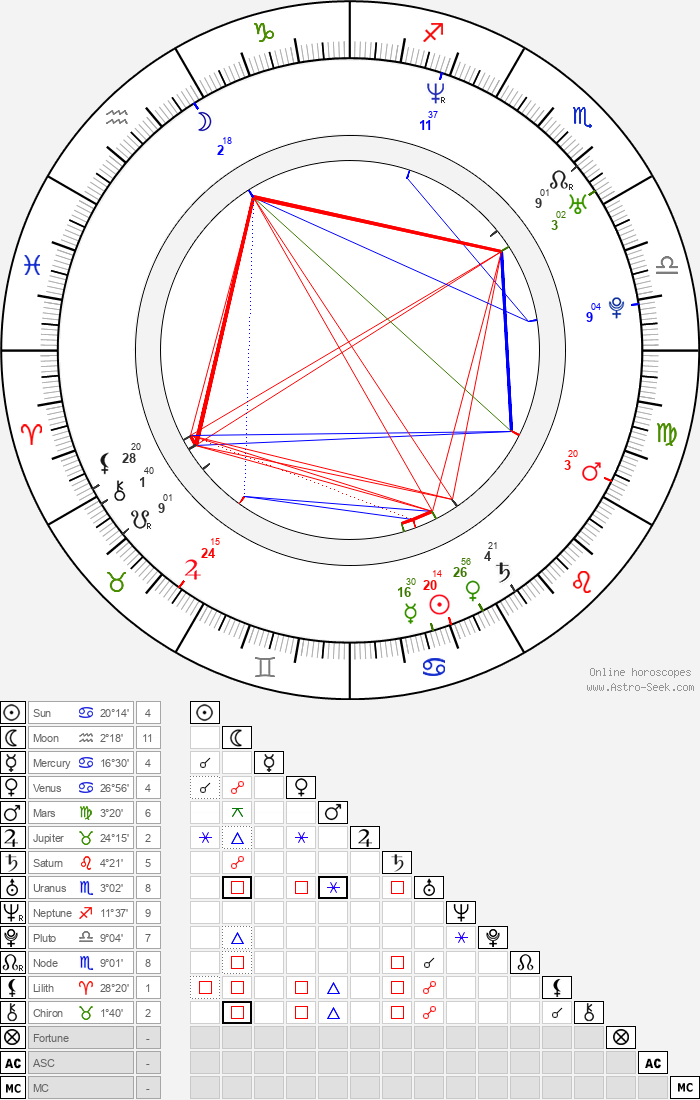 Anna Friel - Astrology Natal Birth Chart