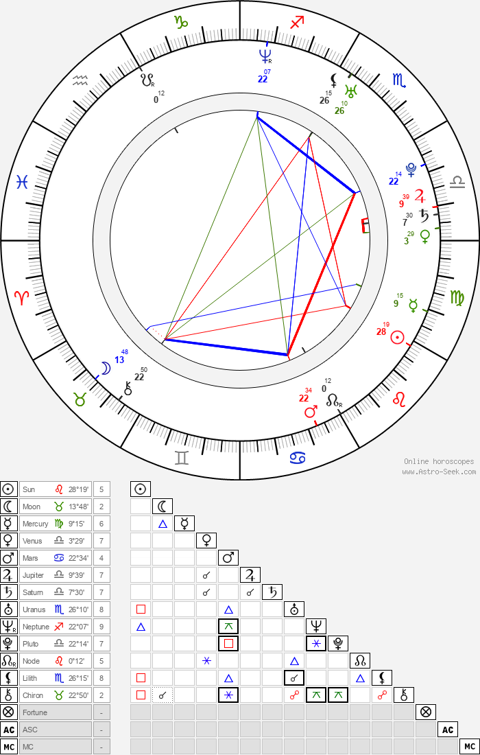 Anna Ilczuk - Astrology Natal Birth Chart