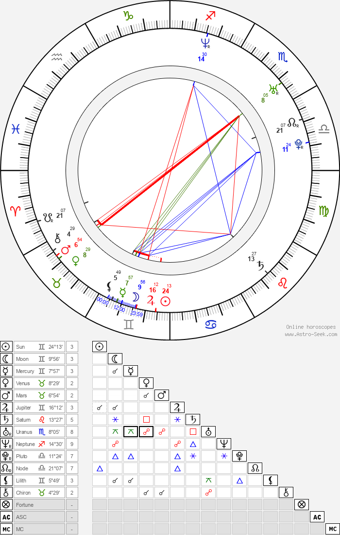 Anna Kovalchuk - Astrology Natal Birth Chart