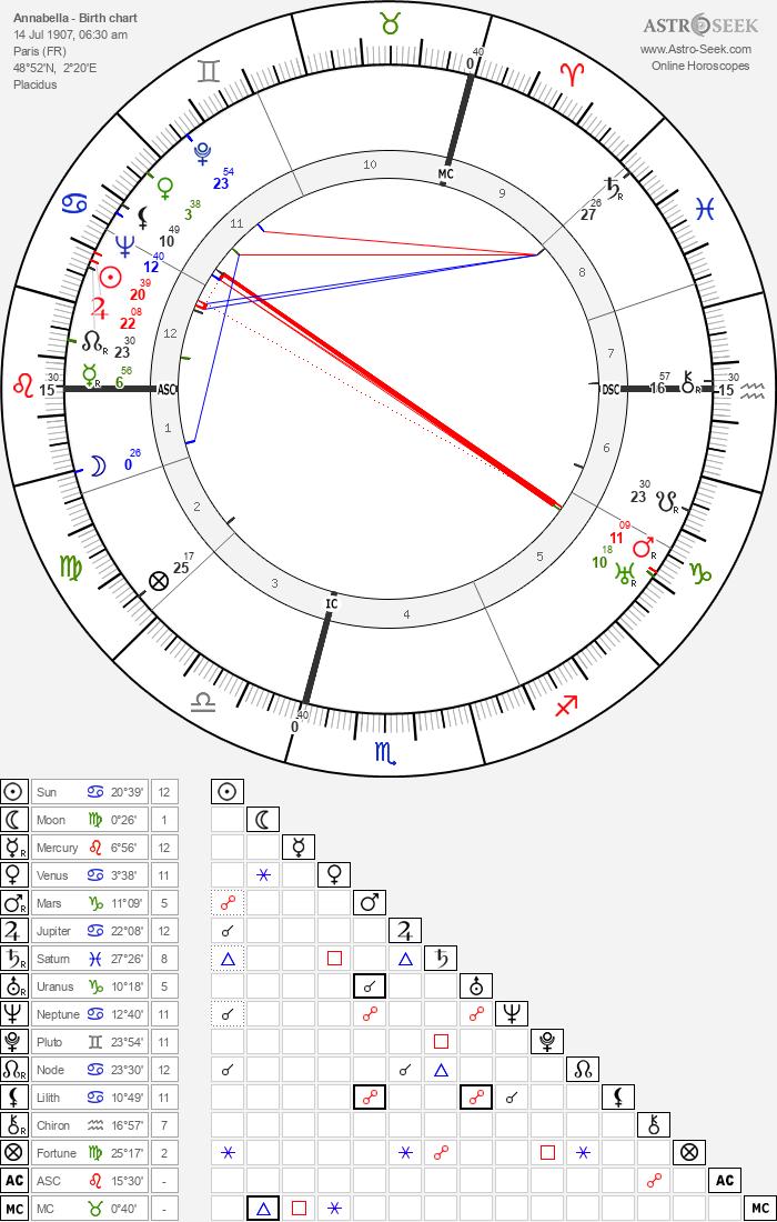 Annabella - Astrology Natal Birth Chart