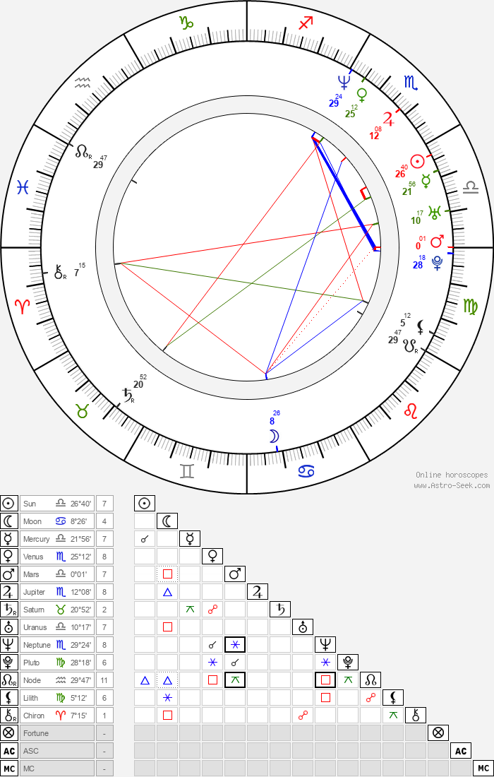 Anne Delvaux - Astrology Natal Birth Chart