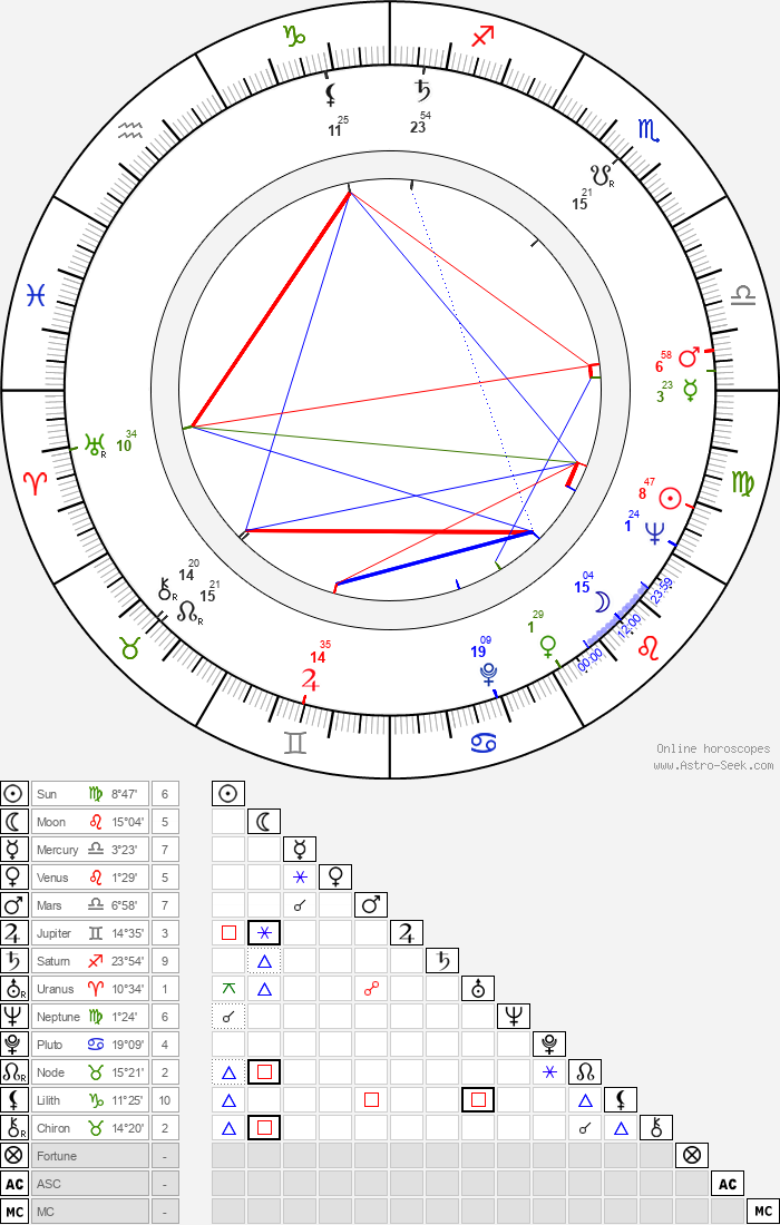 Anne Ramsey - Astrology Natal Birth Chart