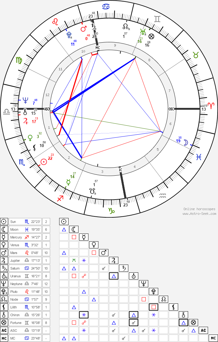 Anni-Frid Lyngstad - Astrology Natal Birth Chart