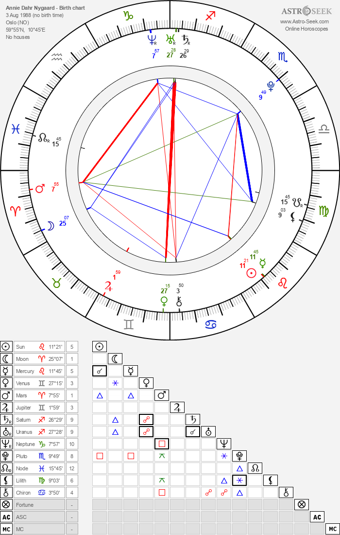 Annie Dahr Nygaard - Astrology Natal Birth Chart