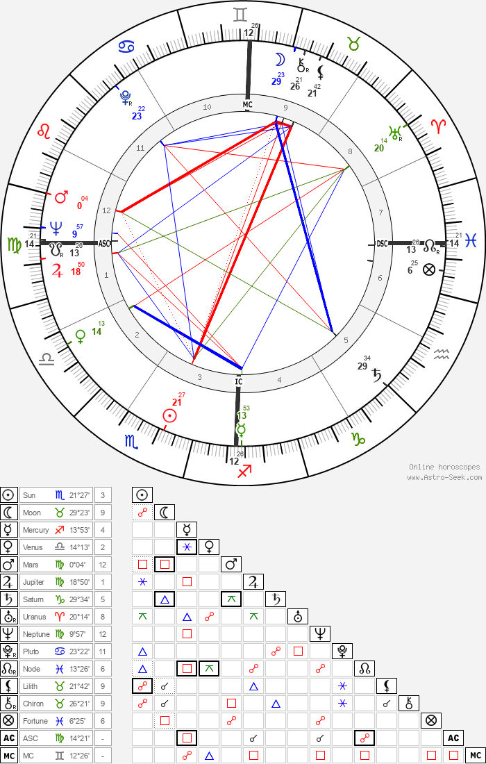 Annie Fratellini - Astrology Natal Birth Chart