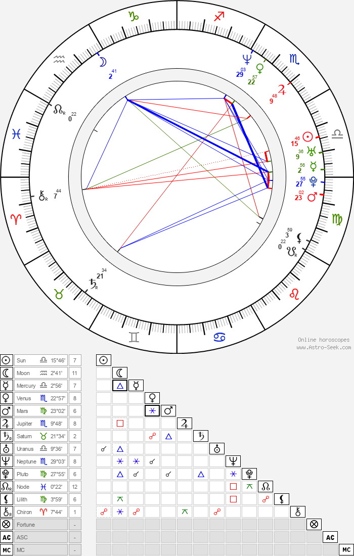 Annika Sörenstam - Astrology Natal Birth Chart