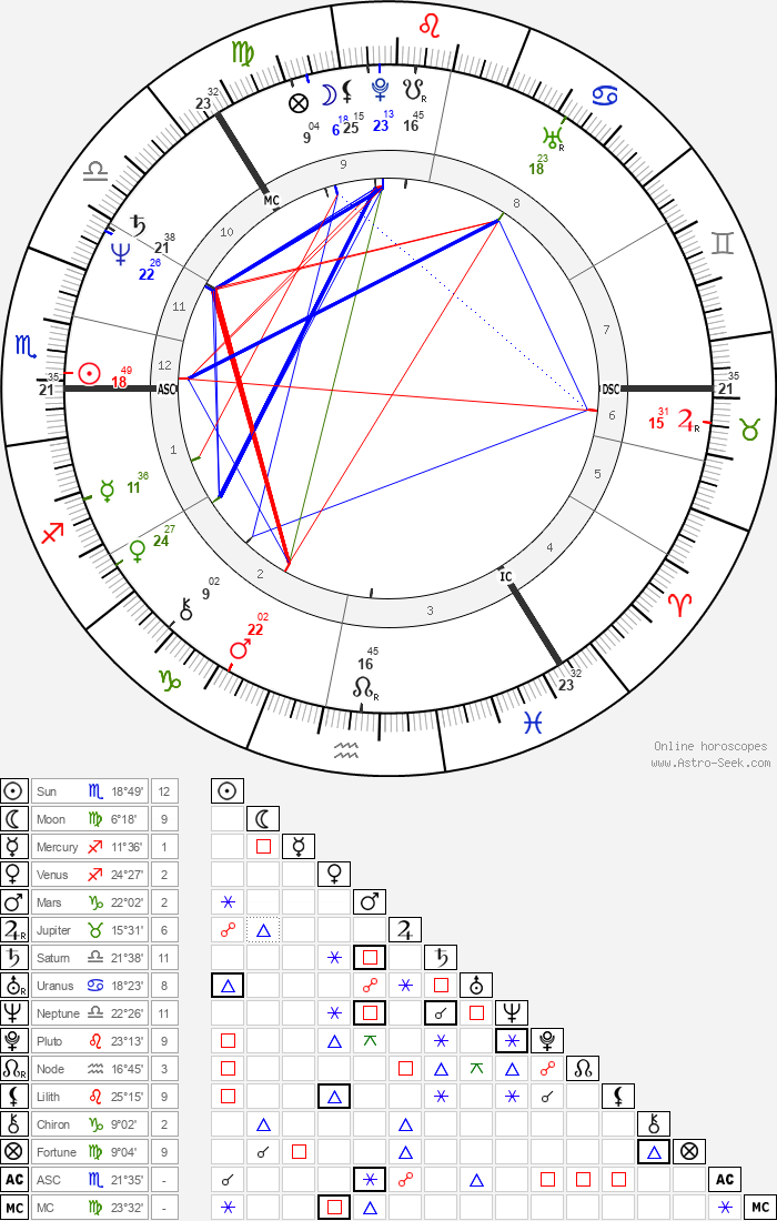 Antero Alli - Astrology Natal Birth Chart