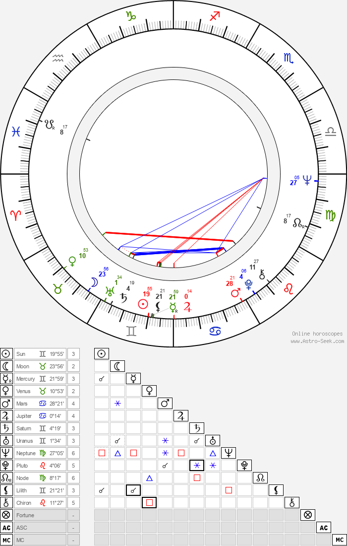 Antero Karapalo - Astrology Natal Birth Chart
