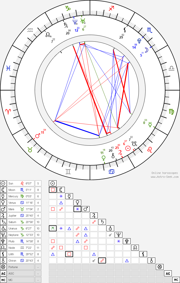 Anthony Ghannam - Astrology Natal Birth Chart