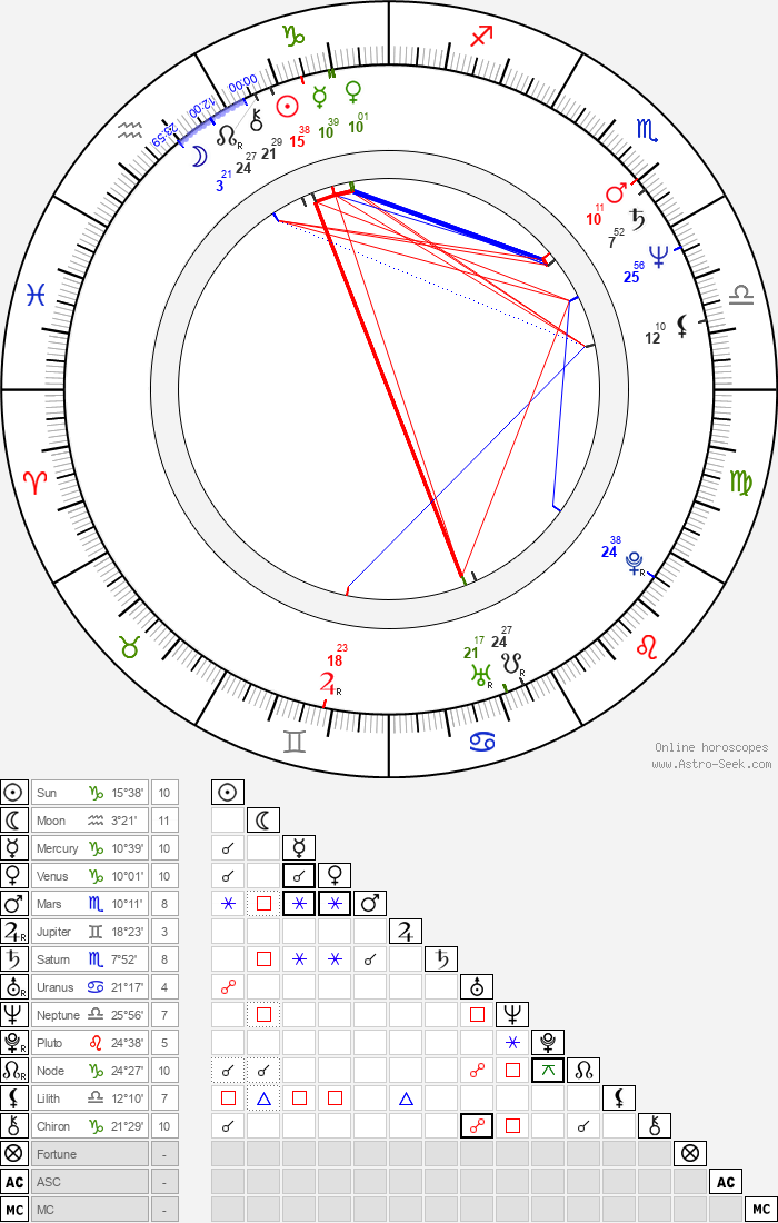 Anthony Minghella - Astrology Natal Birth Chart