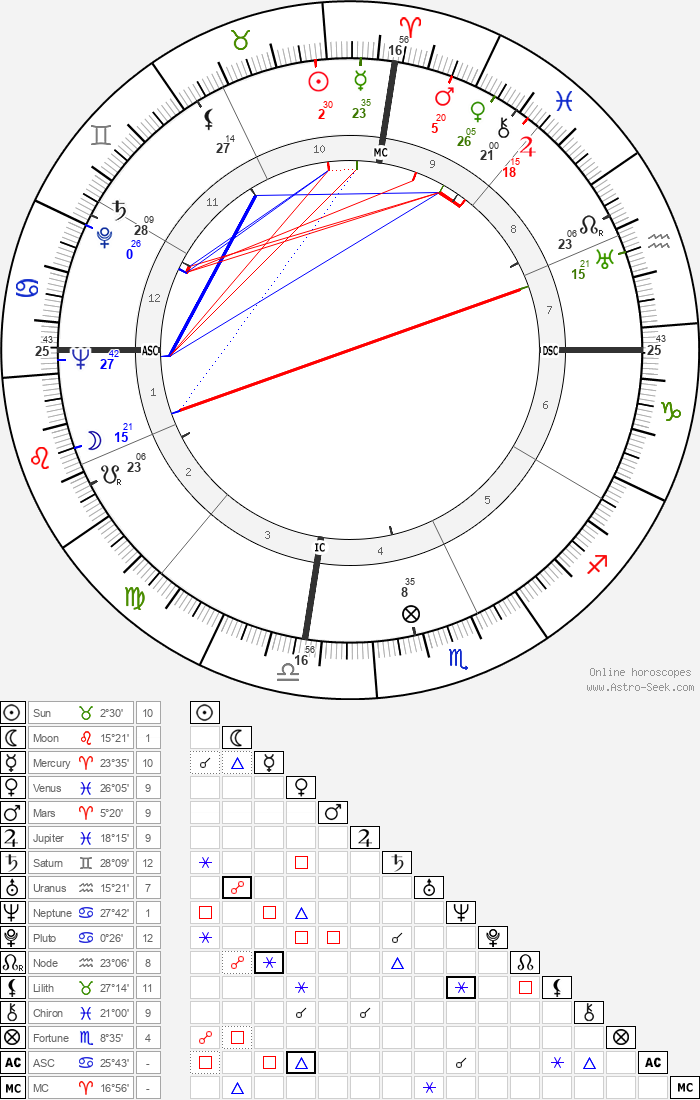 Anthony Quinn - Astrology Natal Birth Chart