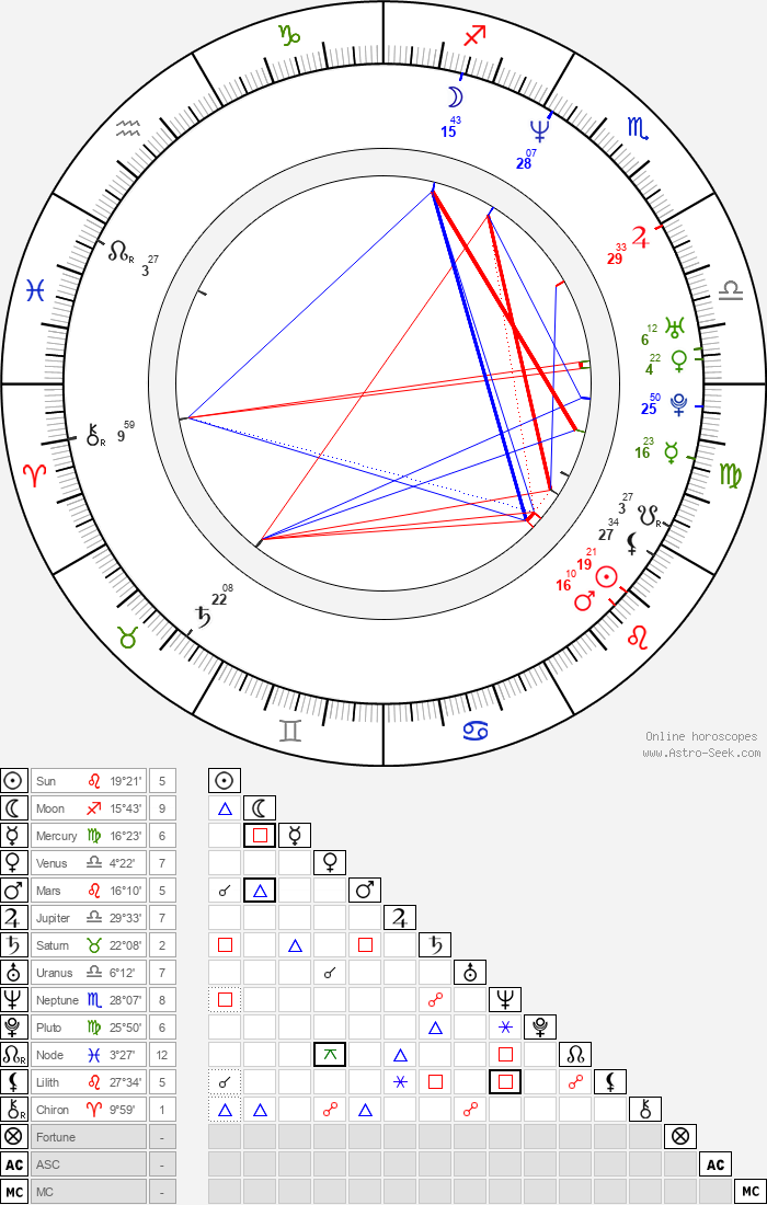 Anthony Swofford - Astrology Natal Birth Chart