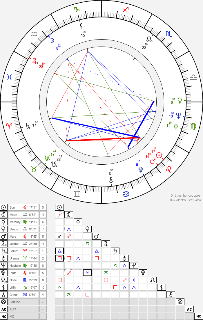 Antje Hagen - Astrology Natal Birth Chart
