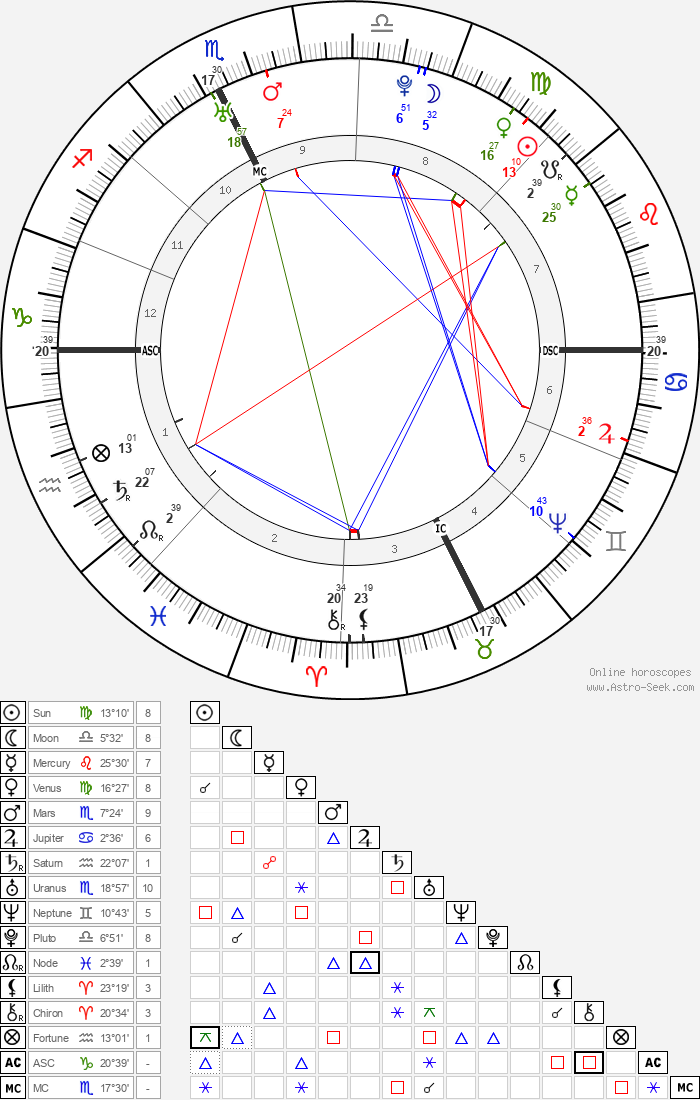 Antoine Court de Gébelin - Astrology Natal Birth Chart