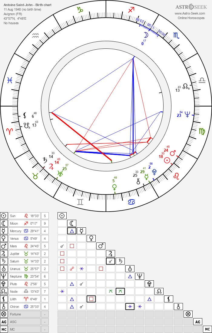 Antoine Saint-John - Astrology Natal Birth Chart