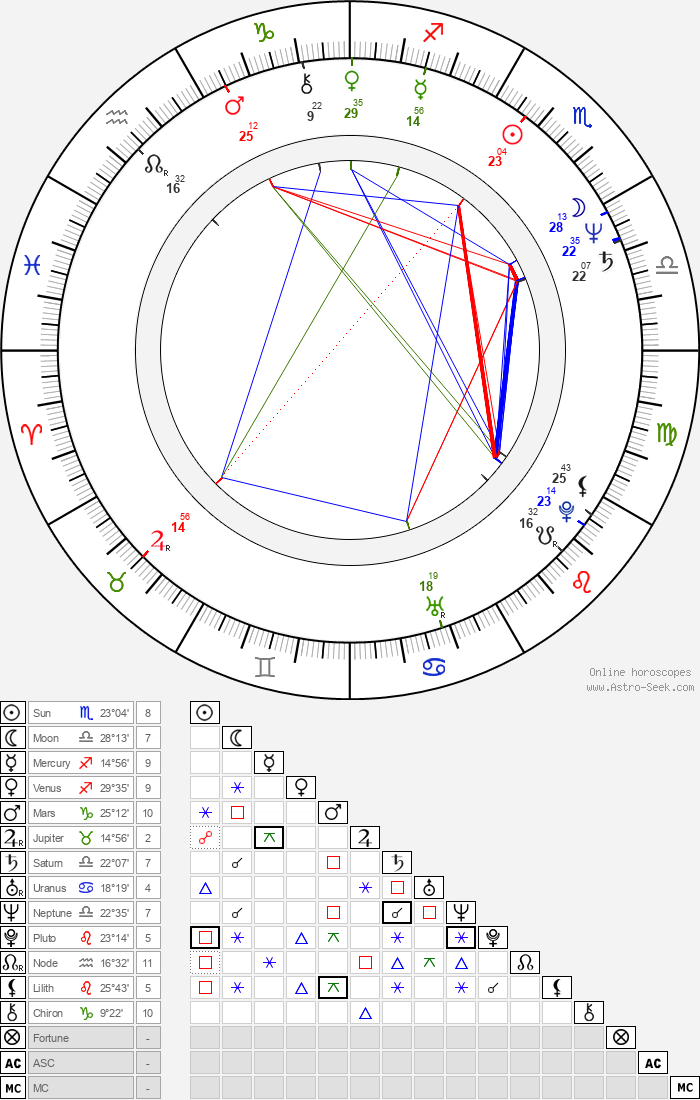 Antonella Ruggiero - Astrology Natal Birth Chart