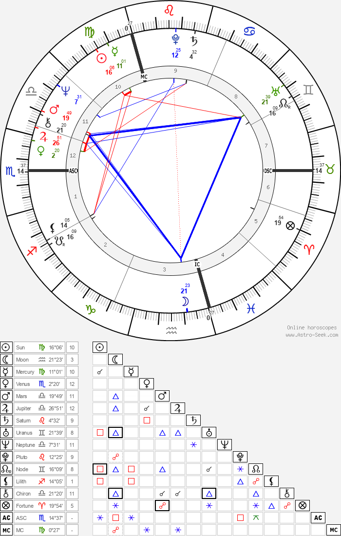 Antonín Baudyš - Astrology Natal Birth Chart