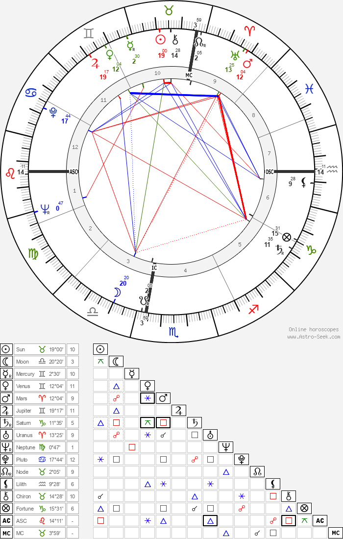 Antonio Cifariello - Astrology Natal Birth Chart