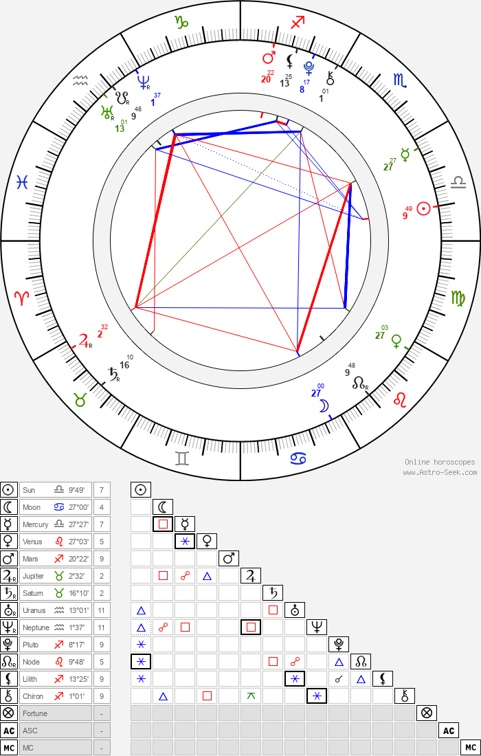 Aramis Knight - Astrology Natal Birth Chart