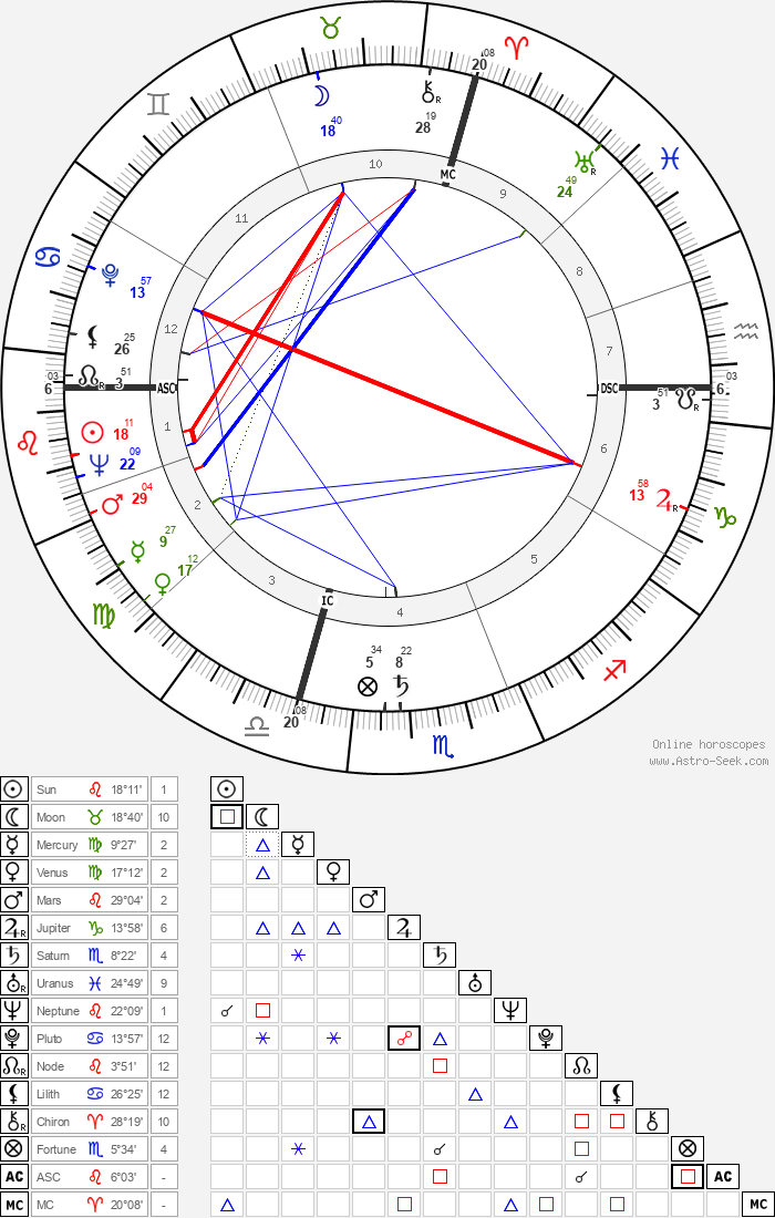 Arlene Dahl - Astrology Natal Birth Chart